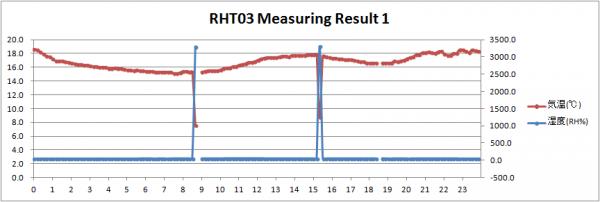 RHT03 Result 01