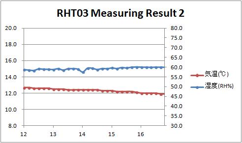 RHT03 Result 02