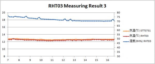 RHT03 Result 03