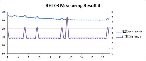RHT03 Result 04