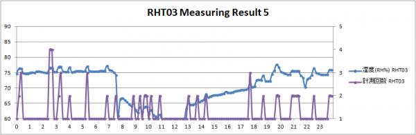 RHT03 Result 05