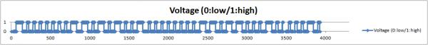 RHT03 voltage analysis 05